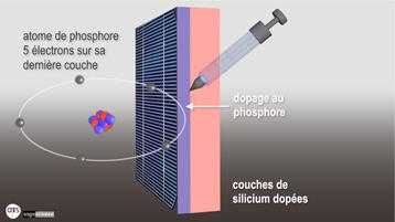 Energie solaire le nouveau dossier multim dia cnrs - Animation chromatographie sur couche mince ...