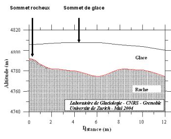 Schéma Mt Blanc