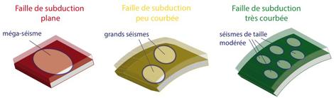 géométrie subduction