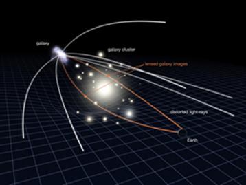 DiagrammeLentilles gravitatoria
