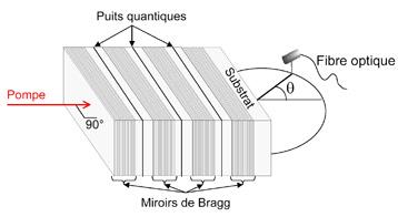 Opo le petit fr re du laser se miniaturise communiqu s for Miroir de bragg