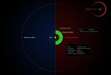 infographie Proxima b