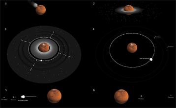 Scenario Phobos Deimos