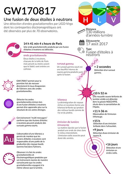 Infographie GW170817