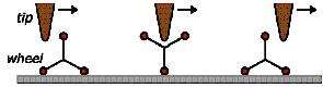 Roue moléculaire 2