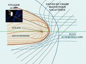 © R. Lallement Schéma de l'héliosphère (en rouge) pénétrant dans le milieu interstellaire (en bleu). L'avant de l'héliosphère n'est pas parfaitement symétrique : il est déformé par le champ magnétique du milieu interstellaire (lignes en pointillés).