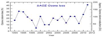 Trou d'ozone 3