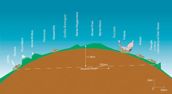 Diagram CERN