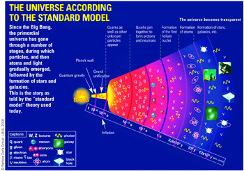 The Universe according to the standard model