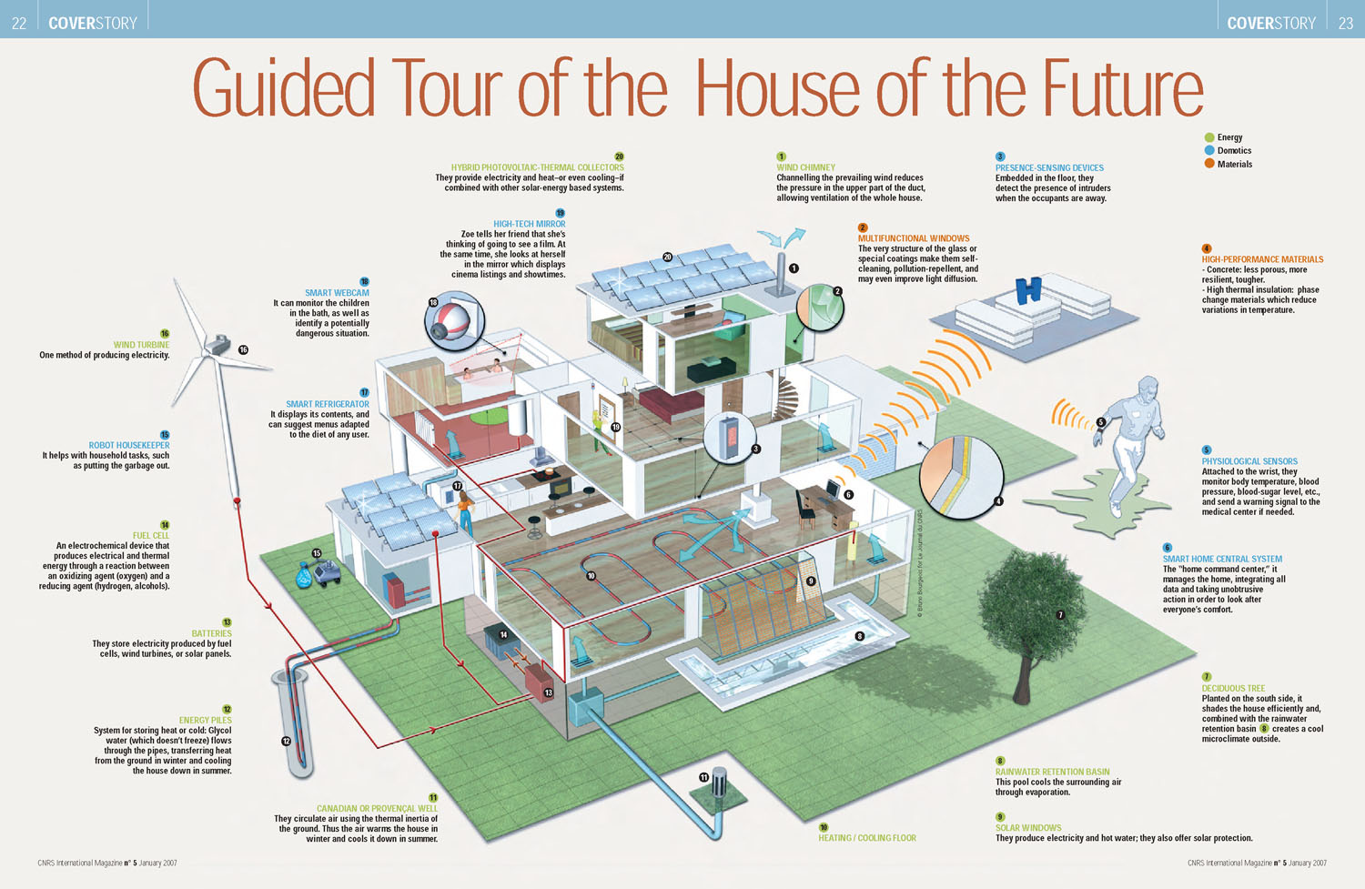 Image house of the futur for Future interieur