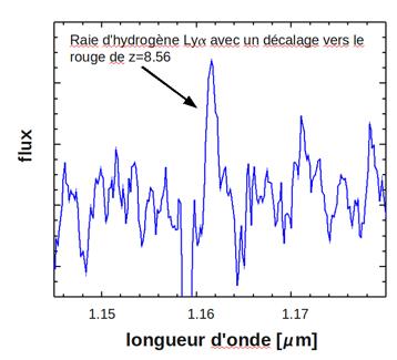 Señal del rayo de hidrógeno ionizado Ly-alfa detectada por el VLT después del 16 de horas de exposición