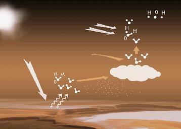 Transporte de agua en la atmósfera marciana