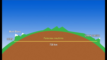 Diagram of the CNGS neutrino beam between CERN and Gran Sasso