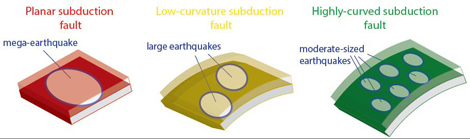 subduction geometry