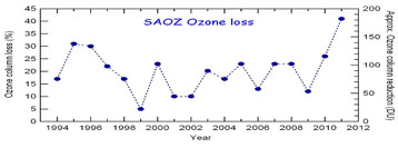 Total ozone loss over the Arctic for every year since 1994