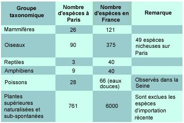 Combien d\'espèces sont présentes à Paris